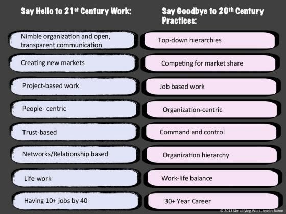 Say Hello to 21st Century Work
