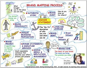 Map Your Personal Brand