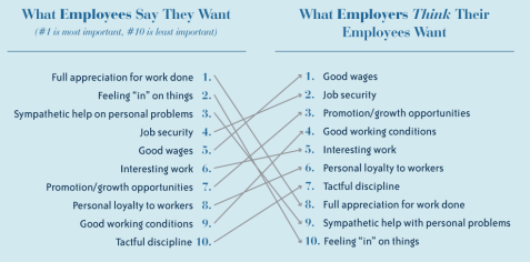 Employee vs Employer