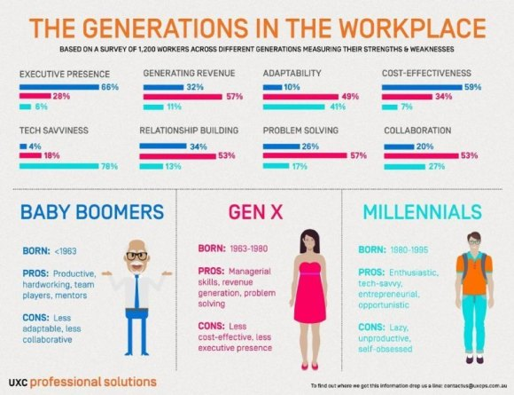 Generations at Workplace