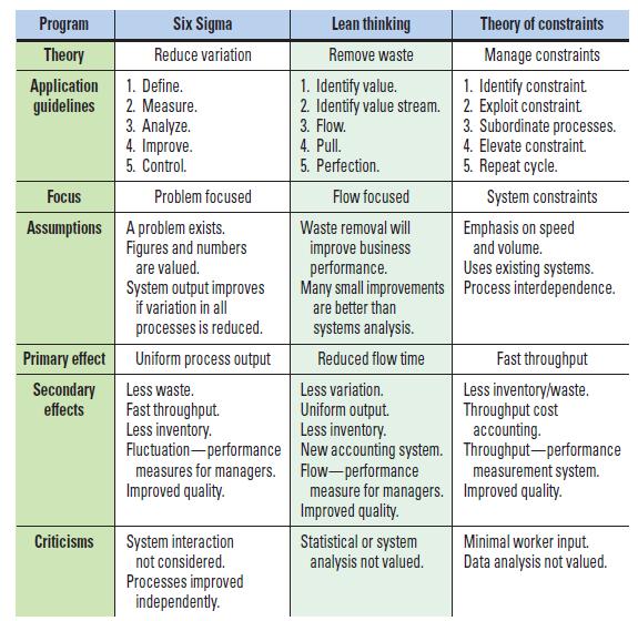 Imrovement Programs comparison