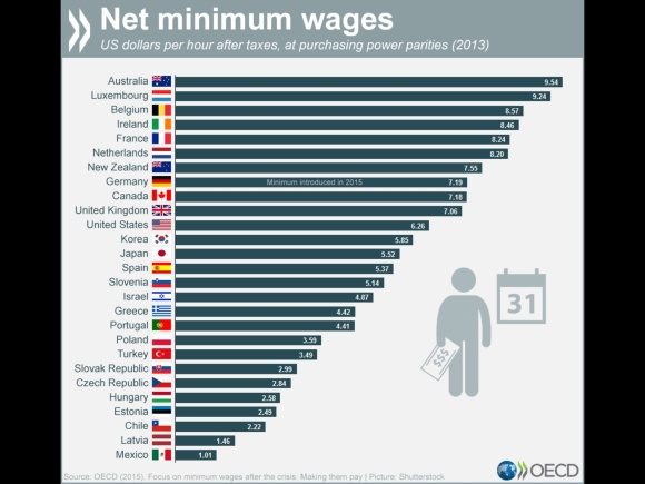 Wages - OECD -2013